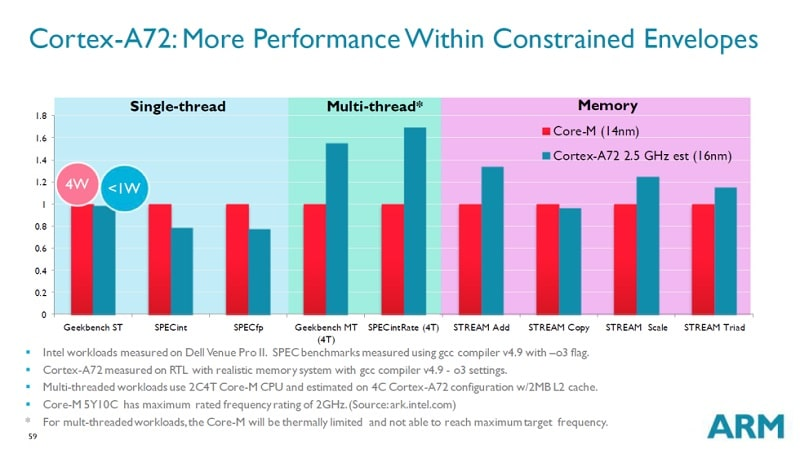 ARM cortex-a72-vs-intel-core-m-broadwell