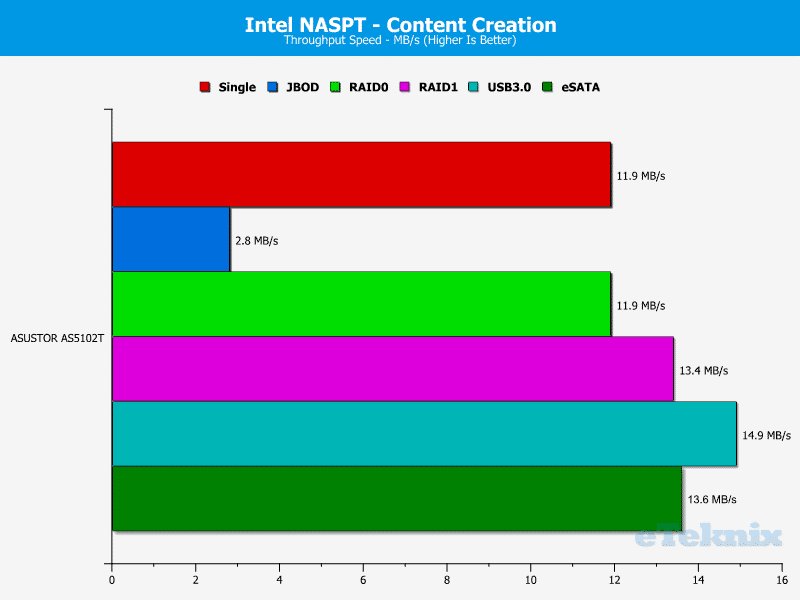 ASUSTOR_AS5102T-Chart-06 content creation