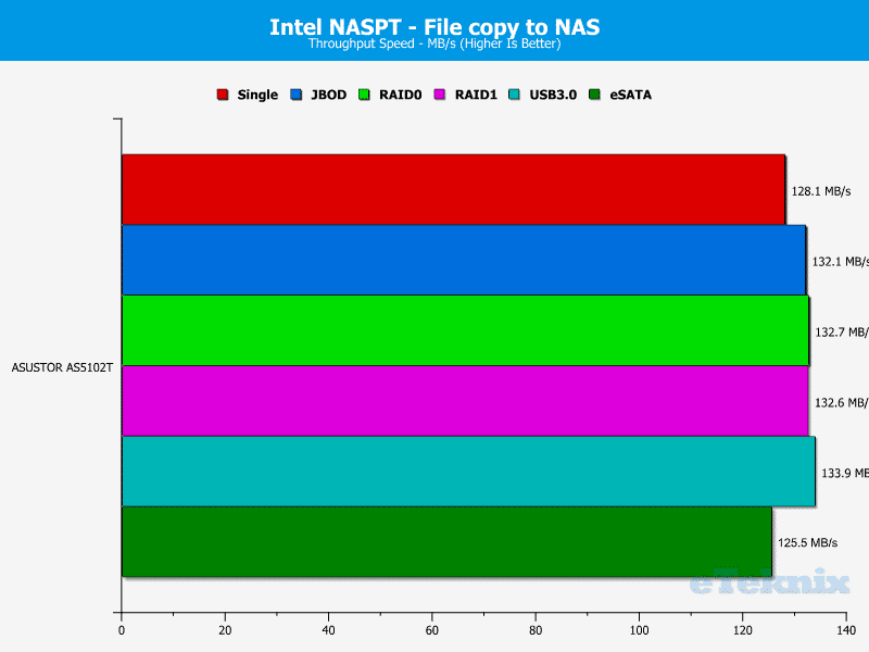 ASUSTOR_AS5102T-Chart-08 file to nas