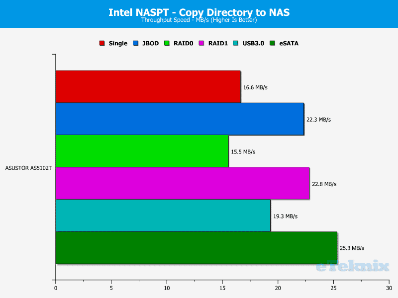ASUSTOR_AS5102T-Chart-10 dir to nas