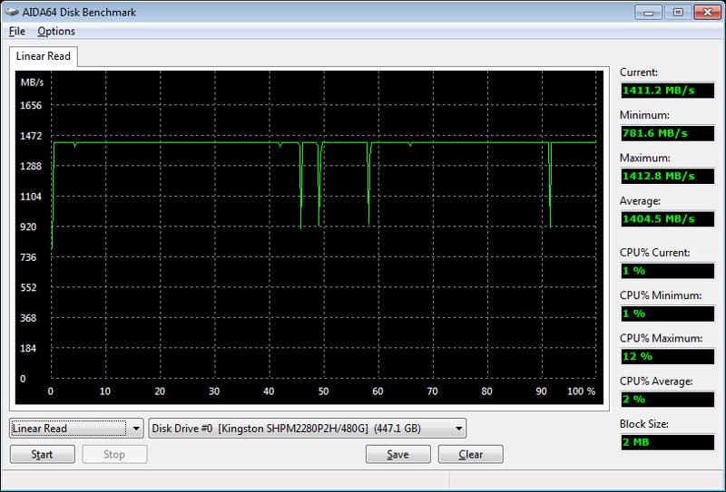 HyperX_Predator_PCIe-Bench_Condi-aida-read-linear
