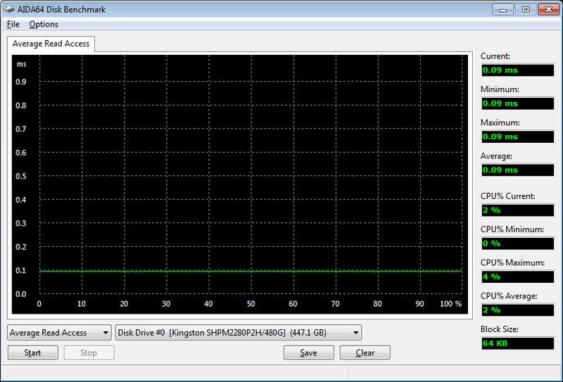 HyperX_Predator_PCIe-Bench_Fresh-aida-read-accesstimes