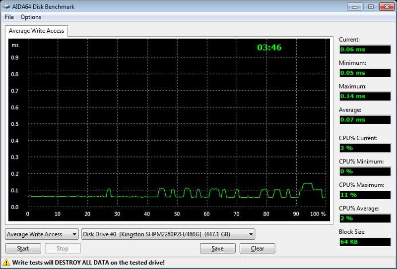 HyperX_Predator_PCIe-Bench_Fresh-aida-write-accesstimes