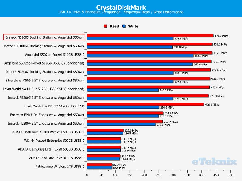 Inateck_FD1005-Chart-CDM