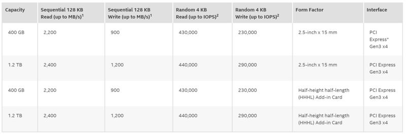 Intel 750 SSD specs