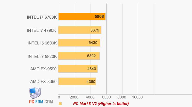 Intel-i7-6700K-PCMARK