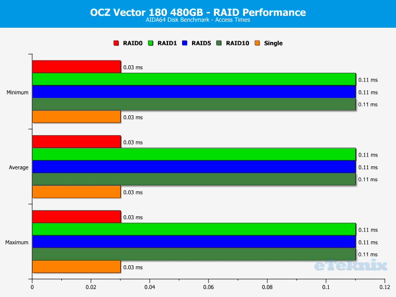 Ocz Vector 180 480gb In Four Disk Raid Review Page 6 Of