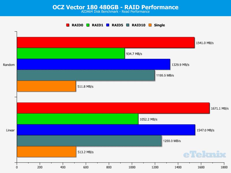 OCZ_Vector180_480GB_RAID-Chart-AIDA_read