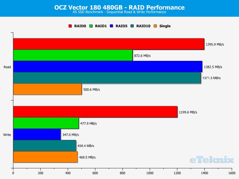 OCZ_Vector180_480GB_RAID-Chart-ASSSD