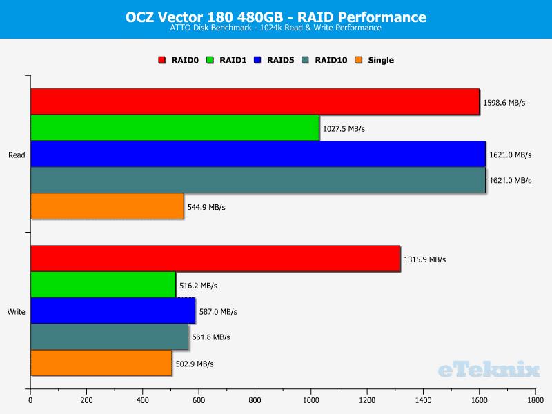OCZ_Vector180_480GB_RAID-Chart-ATTO2