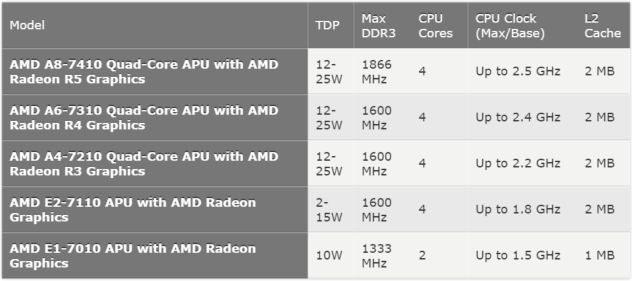 AMD carrizo mobile