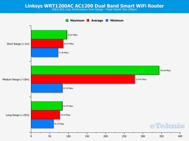 Linksys_WRT1200-Graph-5ghz fixed2