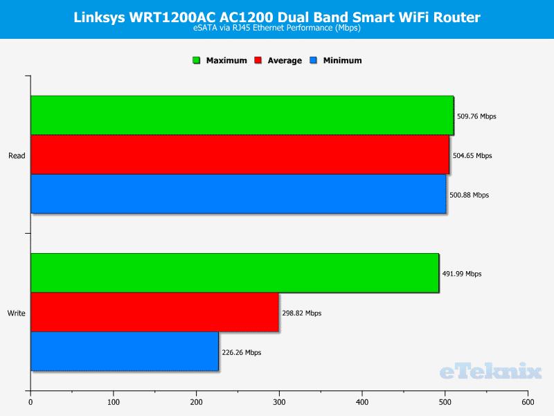 Linksys_WRT1200-Graph-esata