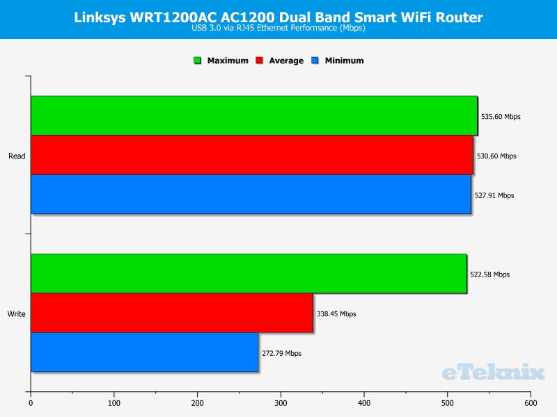 Linksys_WRT1200-Graph-usb3