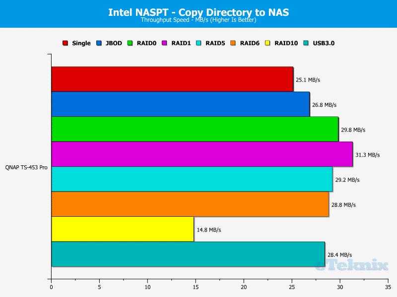 QNAP_TS-453Pro-chart-10
