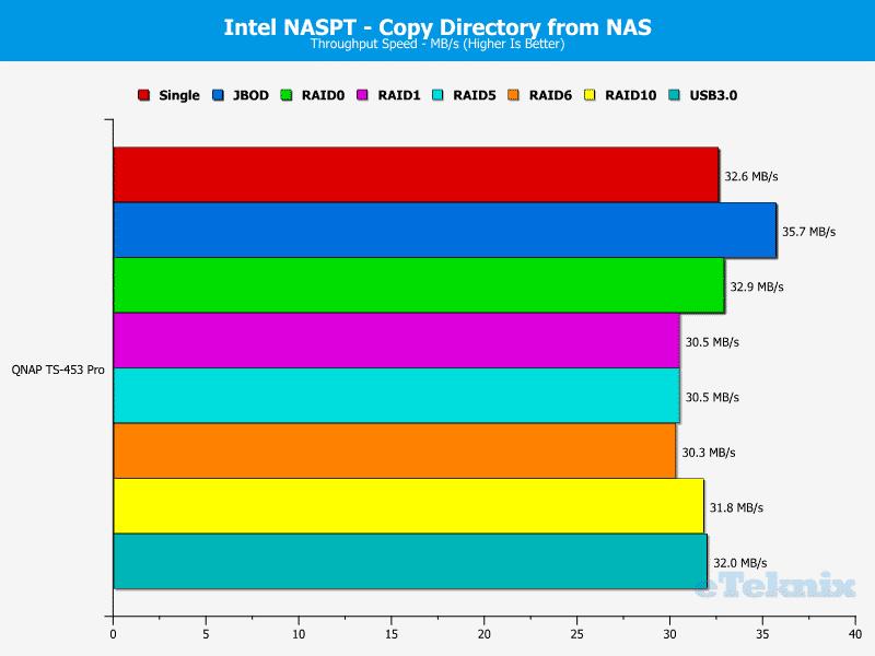 QNAP_TS-453Pro-chart-11