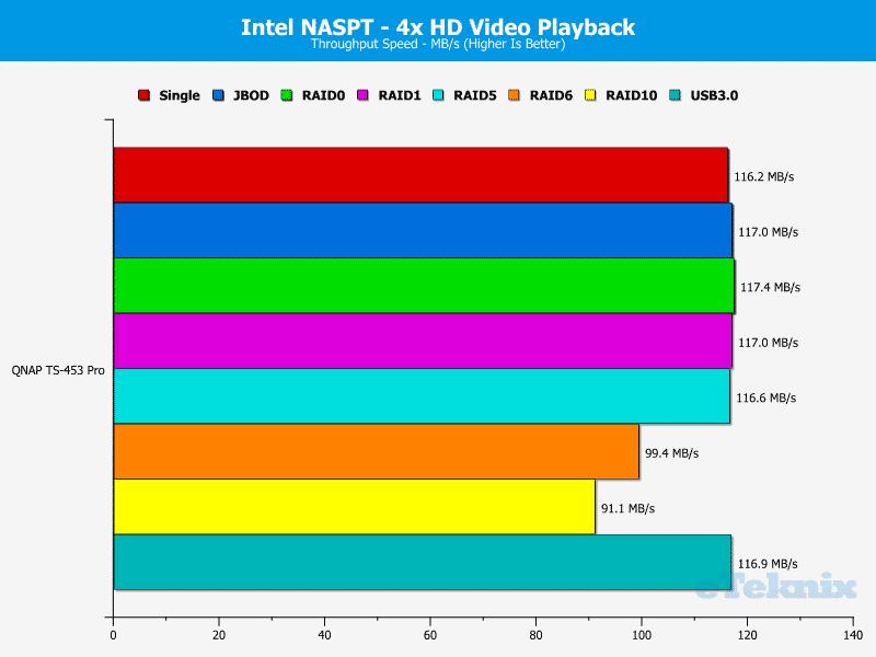 QNAP_TS-453Pro-chart-3