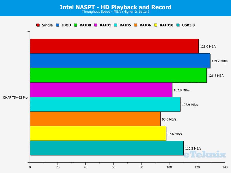 QNAP_TS-453Pro-chart-5