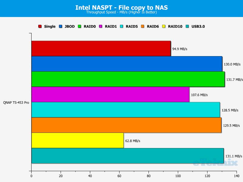 QNAP_TS-453Pro-chart-8