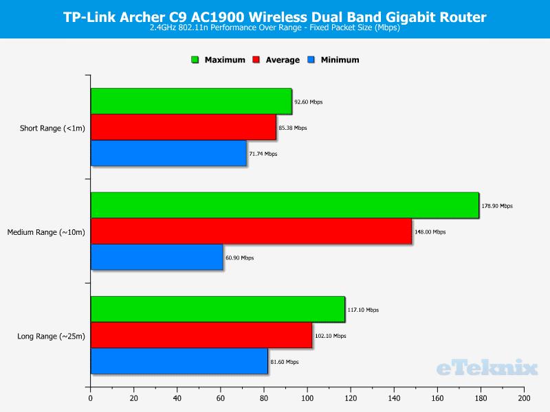 TP-Link_ArcherC9--Chart-2GHz_fixed