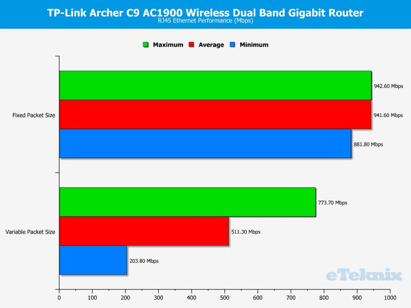 TP-Link_ArcherC9--Chart-Wired