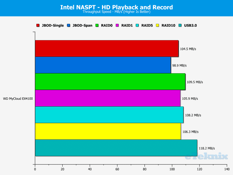 WD_MyCloud_EX4100-Chart-05-HD_Video_and_Record
