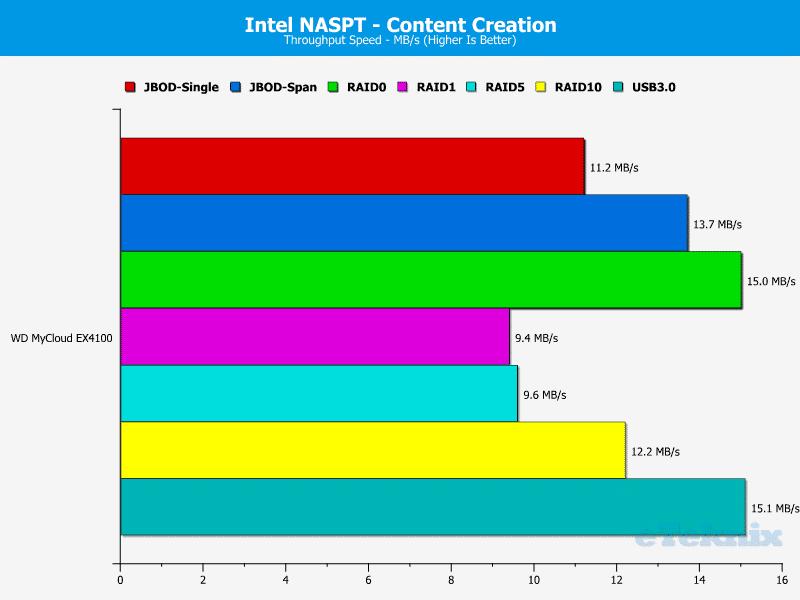 WD_MyCloud_EX4100-Chart-06-Content_Creation