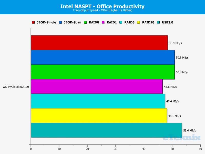 WD_MyCloud_EX4100-Chart-07-Office_Productivity
