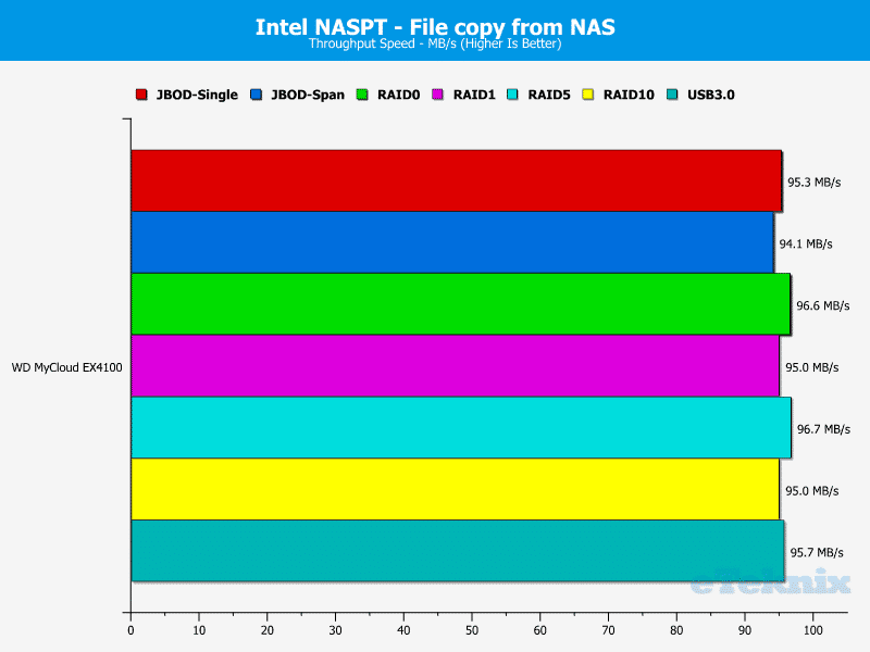WD_MyCloud_EX4100-Chart-09-File_From_NAS