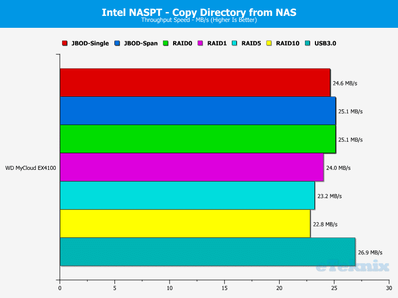 WD_MyCloud_EX4100-Chart-11-Dir_From_NAS