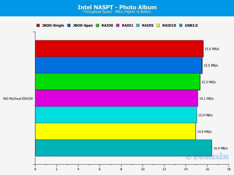 WD_MyCloud_EX4100-Chart-12-Photo_Album