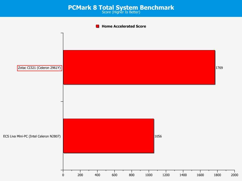 Zotac CI321 - PCM8