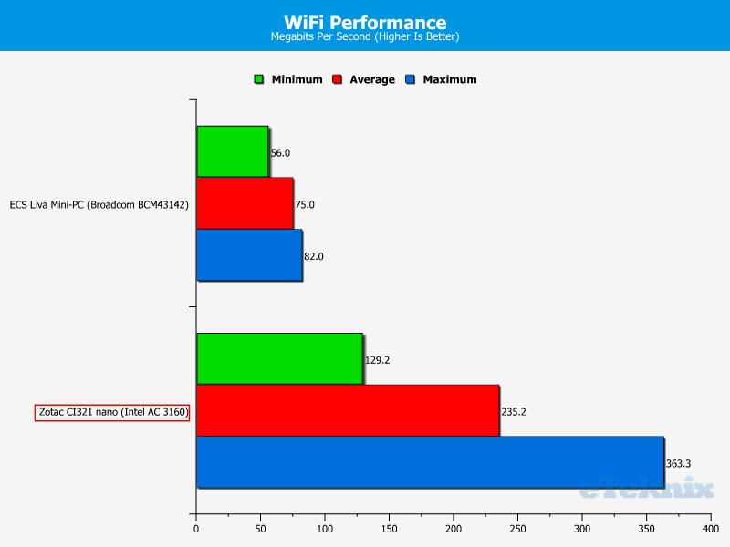 Zotac CI321 - WiFi
