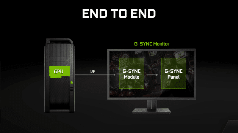 New Range Of G Sync Monitors Available From June 1st Eteknix