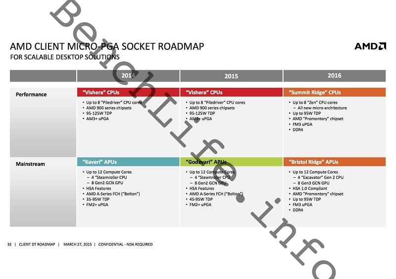 AMD Client Platform CPU Zen APU, Summit Ridge Bristol Ridge Raven Ridge Roadmap