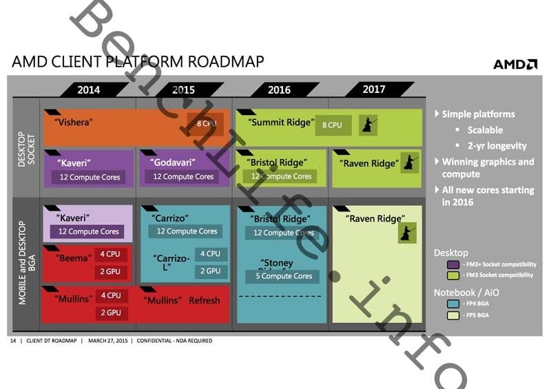 AMD Client Platform CPU Zen APU, Summit Ridge Bristol Ridge Raven Ridge