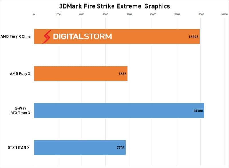 AMD-FuryX-CrossFire-3dmark