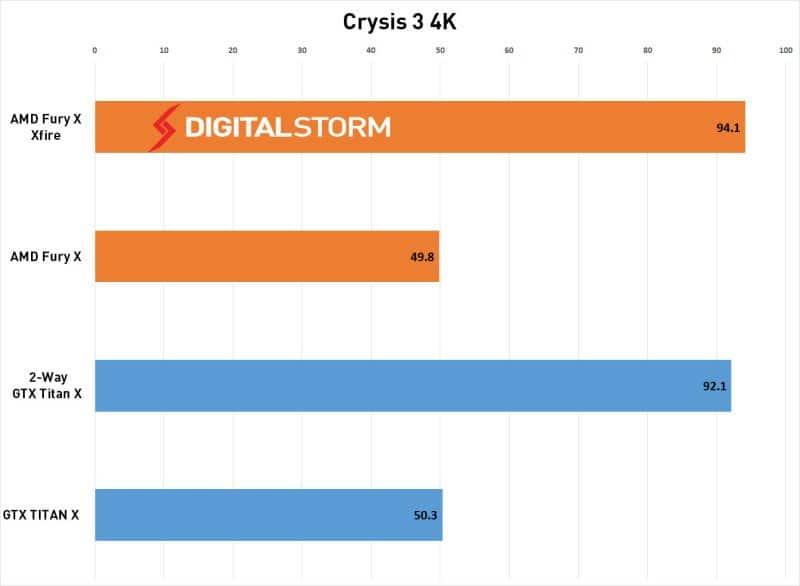 AMD-FuryX-CrossFire-crysis