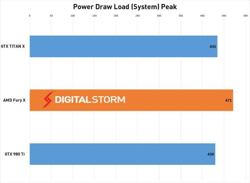 AMD-FuryX-Power-Load
