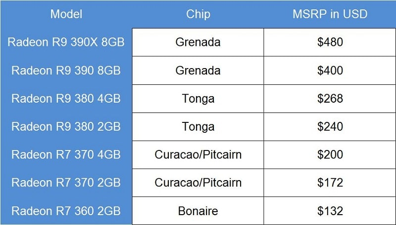 AMD Radeon 300 Price Leak GPUv2