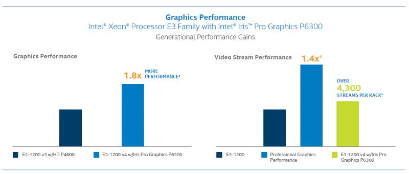 Intel e3-1200 v4 speed