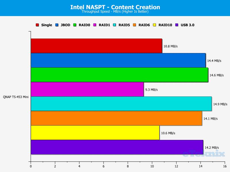 QNAP_TS-453mini-Chart-06