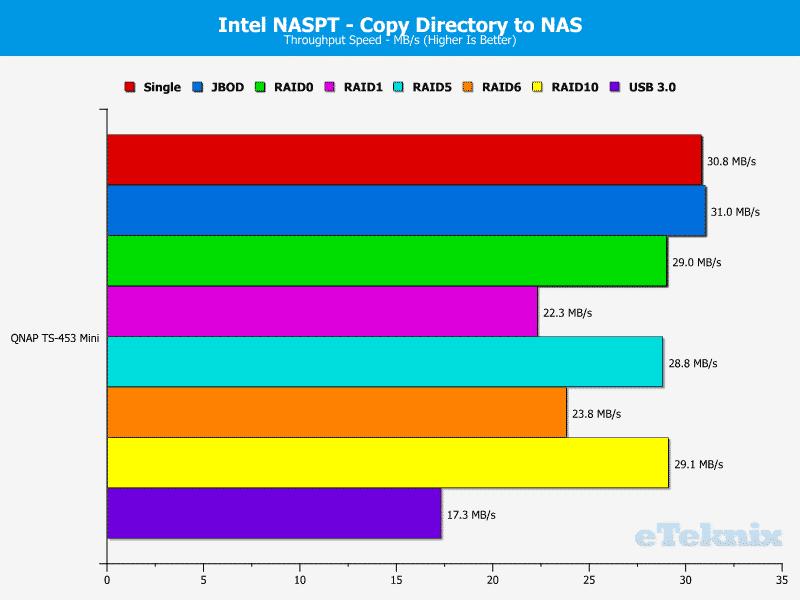 QNAP_TS-453mini-Chart-10