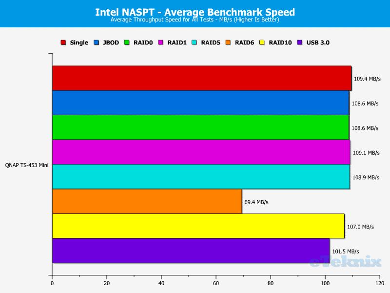 QNAP_TS-453mini-Chart-20_average