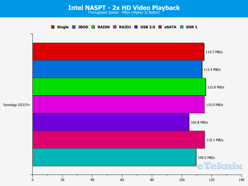 Synology_DS215p-Chart-02 HD video x2