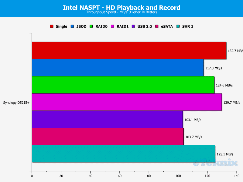 Synology_DS215p-Chart-05 video playback and record