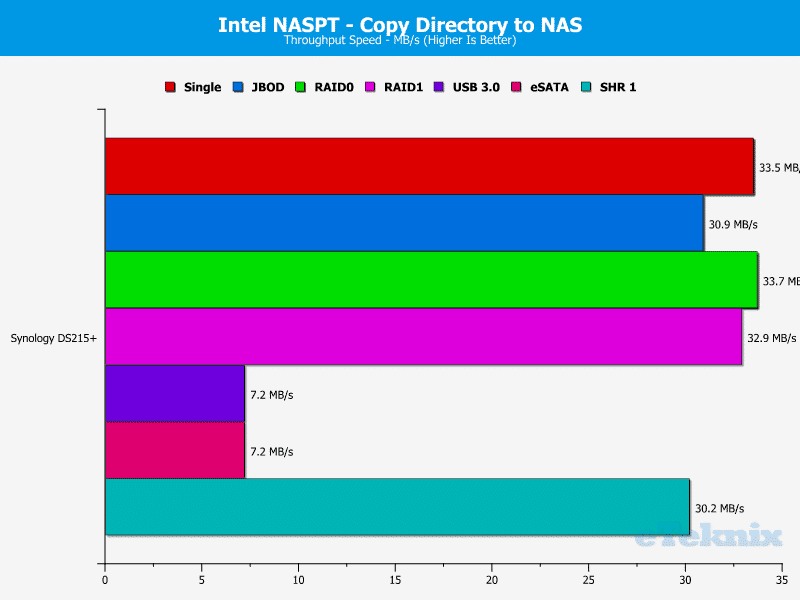 Synology_DS215p-Chart-10 dir to nas