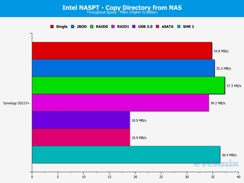 Synology_DS215p-Chart-11 dir from nas