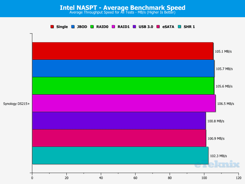 Synology_DS215p-Chart-20 average test speed