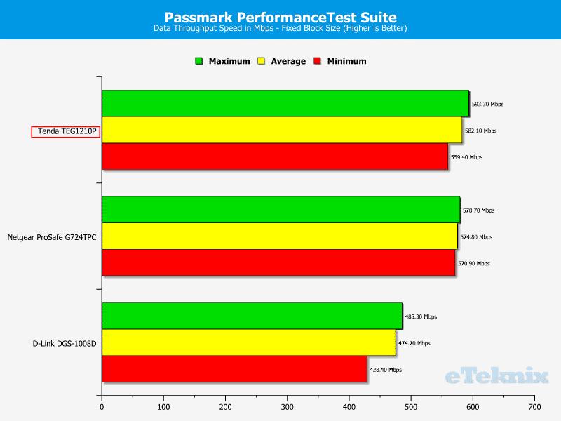 Tenda_TEG1210P-Chart-PPTS_Fixed